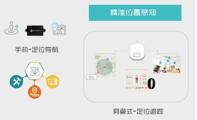 互动营销到室内定位,ibeacon价值逐渐回归