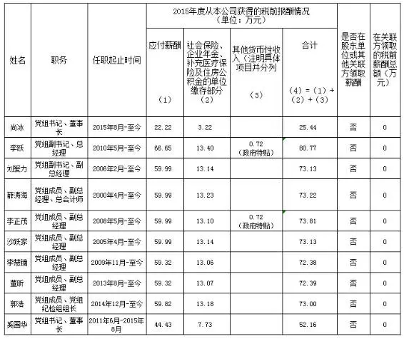 2015年三大运营商.png