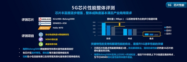 20190627MWC全球终端峰会-中国移动2019智能硬件质量报告_06.jpg