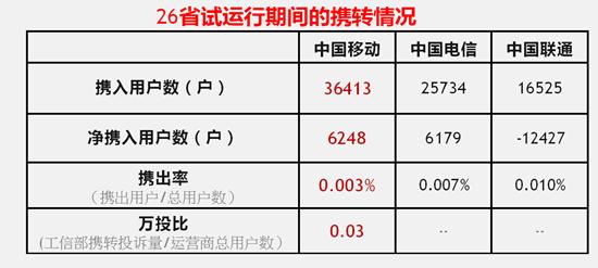 中国移动携号转网工作情况介绍V3_201911291207261_08_副本.jpg