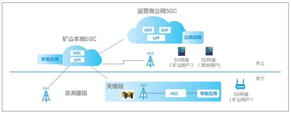 智慧矿山5G网络总架构.png