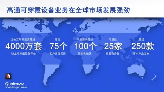 高通可穿戴设备业务在全球市场发展强劲.jpg